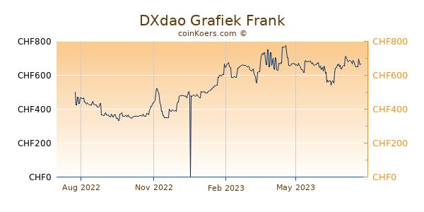 DXdao Grafiek 1 Jaar