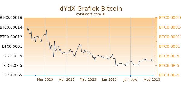 dYdX Grafiek 6 Maanden
