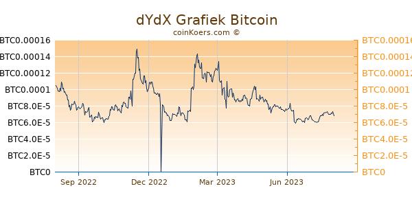dYdX Grafiek 1 Jaar