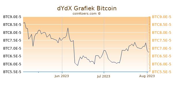 dYdX Grafiek 3 Maanden