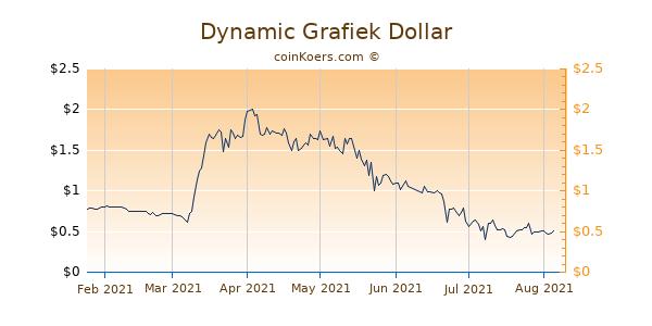 Dynamic Grafiek 6 Maanden