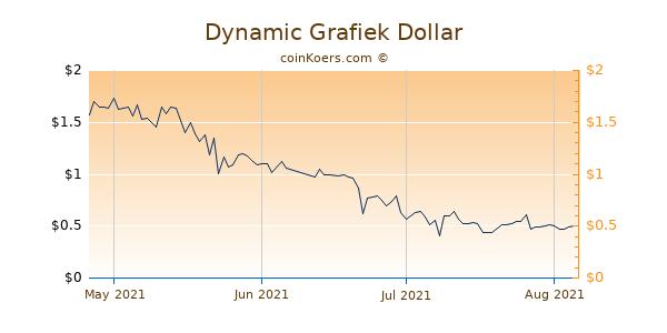 Dynamic Chart 3 Monate