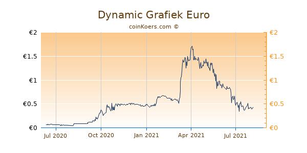 Dynamic Grafiek 1 Jaar