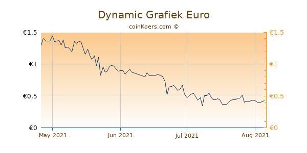 Dynamic Grafiek 3 Maanden