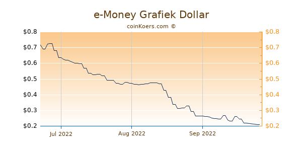 e-Money Chart 3 Monate