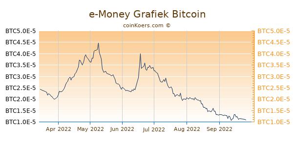 e-Money Grafiek 6 Maanden