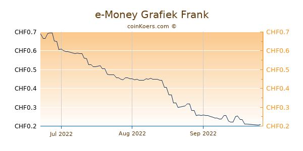 e-Money Grafiek 3 Maanden