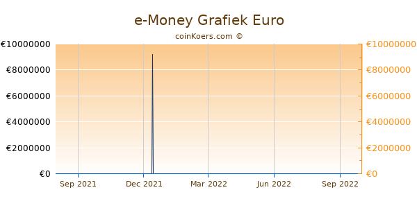 e-Money Grafiek 1 Jaar
