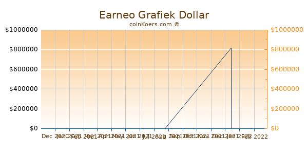 Earneo Grafiek 6 Maanden
