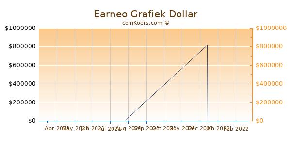 Earneo Chart 3 Monate