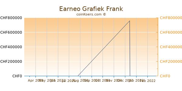 Earneo Grafiek 3 Maanden