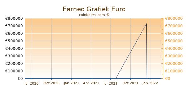 Earneo Grafiek 1 Jaar