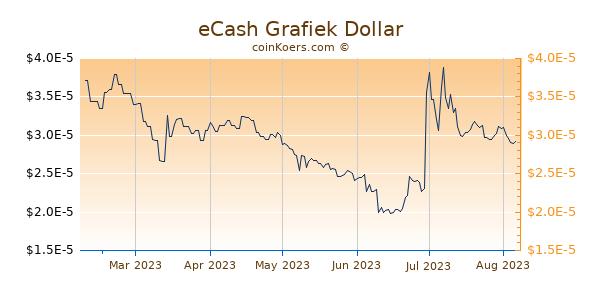 eCash Grafiek 6 Maanden