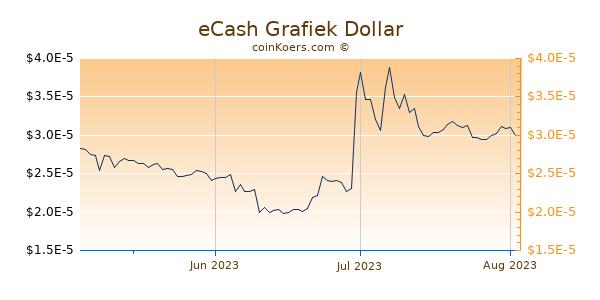eCash Chart 3 Monate