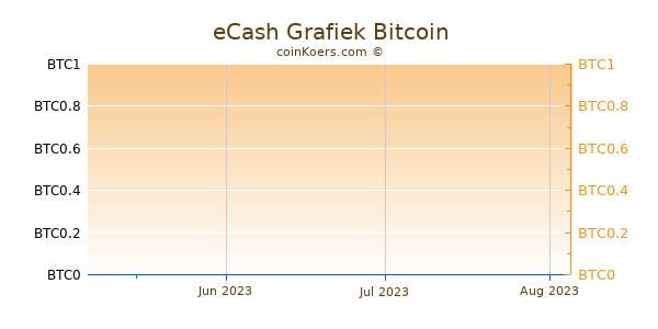 eCash Grafiek 3 Maanden