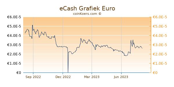 eCash Grafiek 1 Jaar