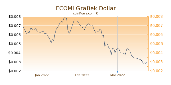 ECOMI Chart 3 Monate