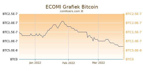 ECOMI Grafiek 3 Maanden
