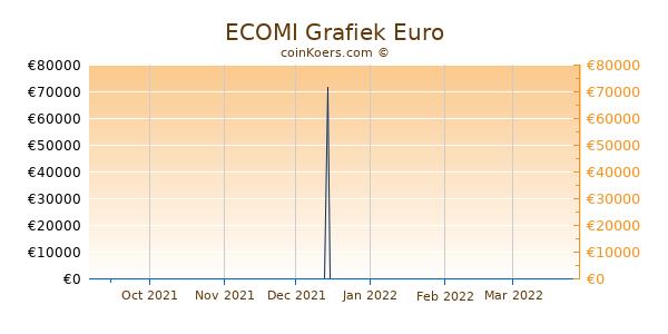 ECOMI Grafiek 6 Maanden