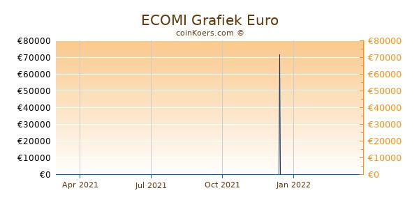 ECOMI Grafiek 1 Jaar