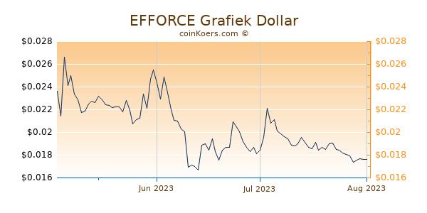 EFFORCE Chart 3 Monate