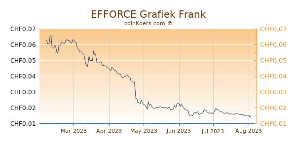 EFFORCE Grafiek 6 Maanden