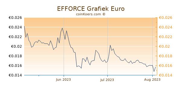 EFFORCE Grafiek 3 Maanden