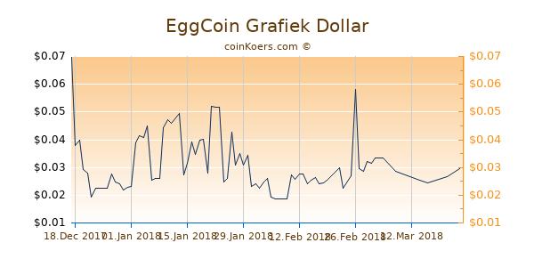 EggCoin Chart 3 Monate