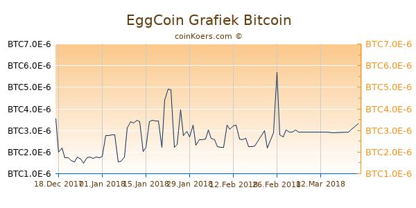 EggCoin Grafiek 6 Maanden