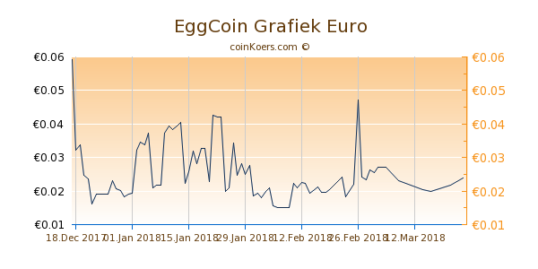 EggCoin Grafiek 1 Jaar