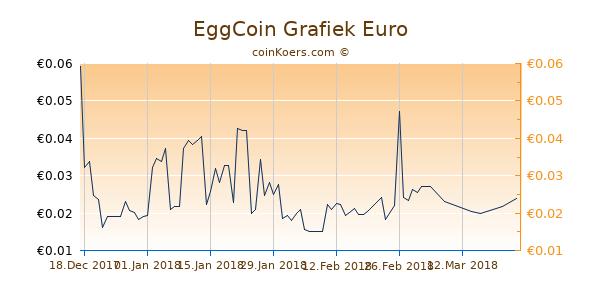 EggCoin Grafiek 3 Maanden