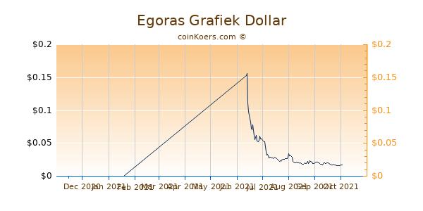 Egoras Grafiek 6 Maanden