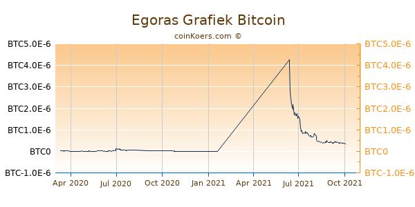 Egoras Grafiek 1 Jaar