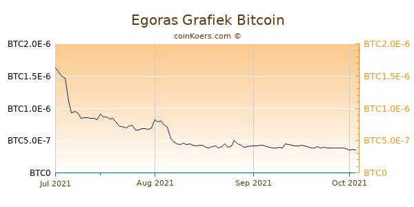 Egoras Grafiek 3 Maanden