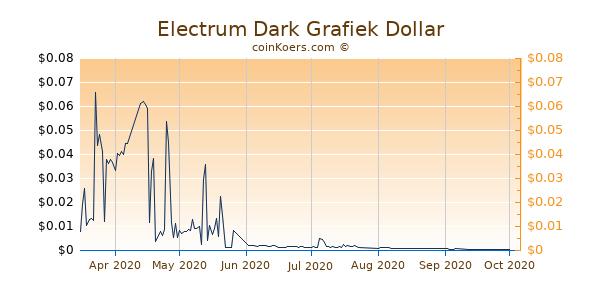 Electrum Dark Grafiek 6 Maanden