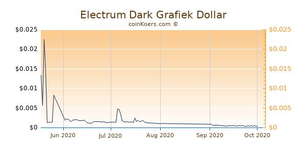 Electrum Dark Chart 3 Monate