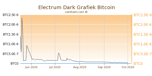 Electrum Dark Grafiek 3 Maanden
