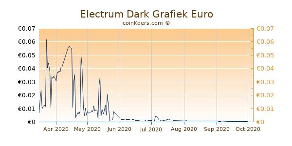 Electrum Dark Grafiek 1 Jaar