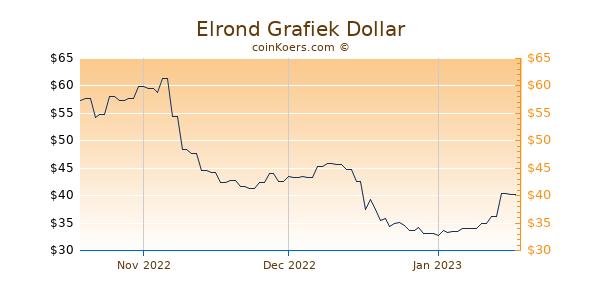 Elrond Chart 3 Monate