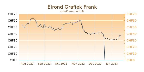 Elrond Grafiek 6 Maanden