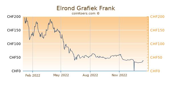 Elrond Grafiek 1 Jaar