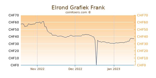Elrond Grafiek 3 Maanden