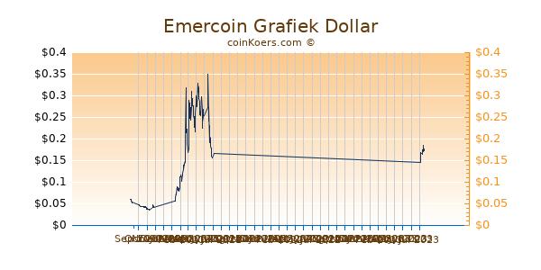 Emercoin Grafiek 6 Maanden