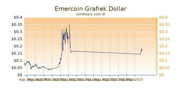 Emercoin Grafiek 1 Jaar