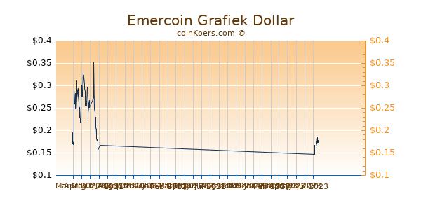 Emercoin Chart 3 Monate