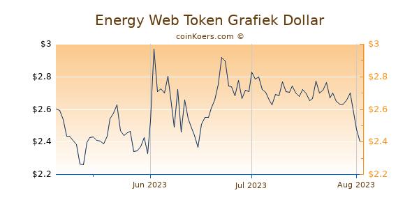 Energy Web Token Chart 3 Monate