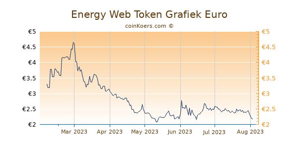 Energy Web Token Grafiek 6 Maanden