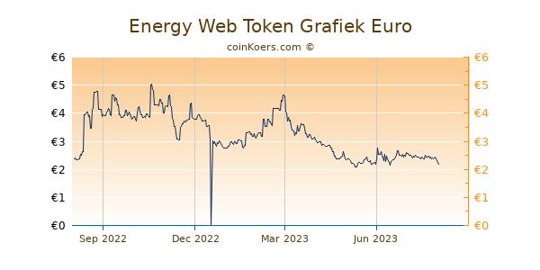 Energy Web Token Grafiek 1 Jaar