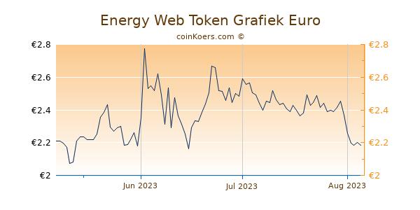 Energy Web Token Grafiek 3 Maanden