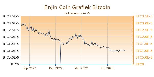 Enjin Coin Grafiek 1 Jaar